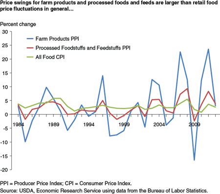Price swings for farm products and processed foods and feeds are larger than retail food price fluctuations in general...