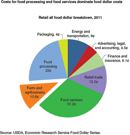 Costs for food processing and food services dominate food dollar costs