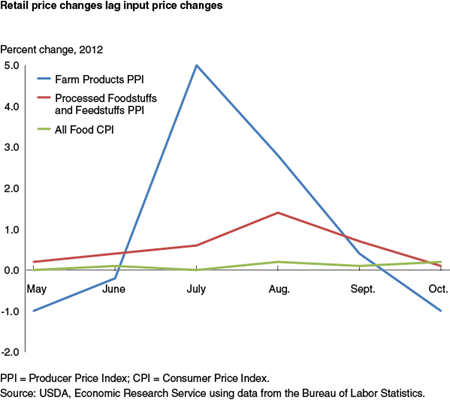 Retail price changes lag input price changes