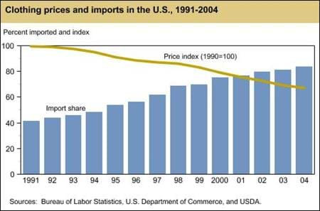 Clothing prices and imports in the U.S., 1991-2004