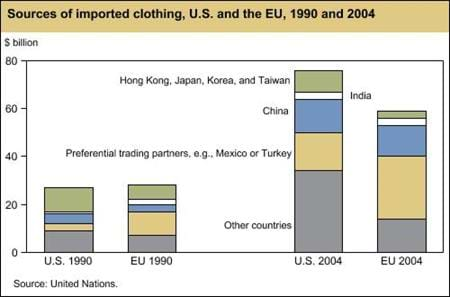 Sources of imported clothing, U.S. and the EU, 1990 and 2004
