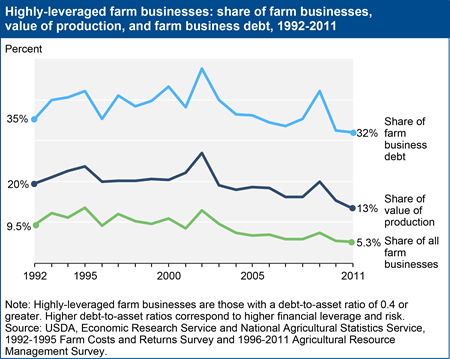 Less production and debt concentrated in highly-leveraged farm businesses than 20 years ago