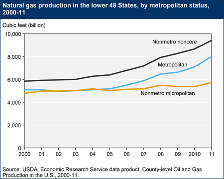 Rural counties lead growth in U.S. natural gas production