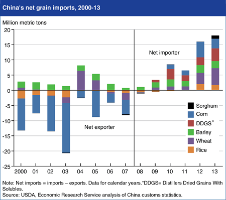 China's net grain imports surge in 2012 and 2013