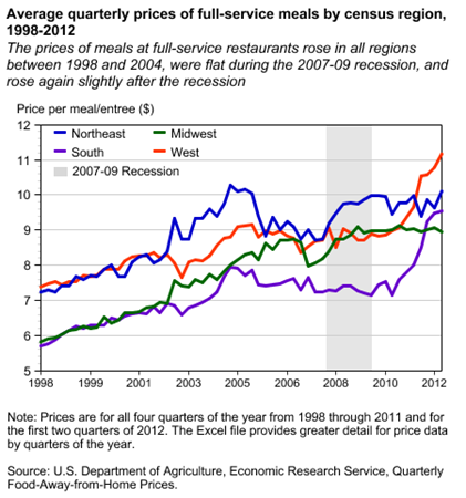 Average quarterly prices of full-service meals by census region, 1998-2012