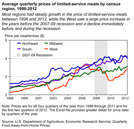 Average quarterly prices of limited-service meals by census region, 1998-2012