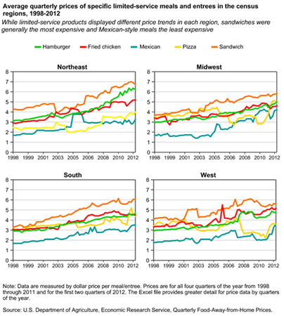 Average quarterly prices of specific limited-service meals and entrees in the census regions, 1998-2012