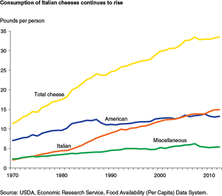 Consumption of Italian cheeses continues to rise