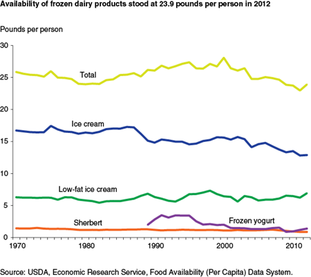 Availability of frozen dairy products stood at 23.9 pounds per person in 2012