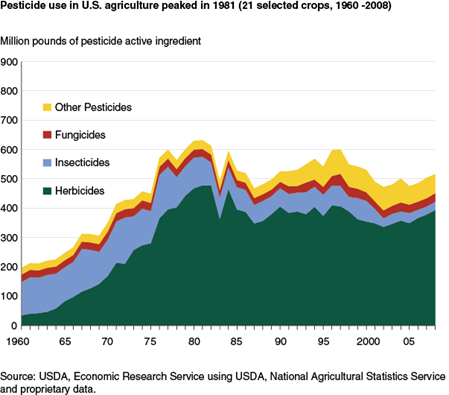 Pesticide use in U.S. agriculture peaked in 1981 (21 selected crops, 1960 -2008)