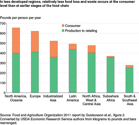 In less developed countries, relatively less food loss and waste occurs at the consumer level than at earlier stages of the food chain