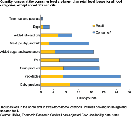 Quantity lossess at the consumer level are larger than retail level losses for all categories except added fats and oils