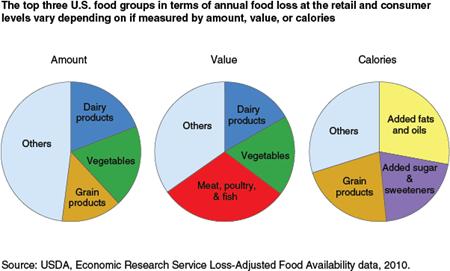 The top three U.S. food groups in terms of annual food loss at the retail and consumer levels vary depending on if measured by amount, value, or calories