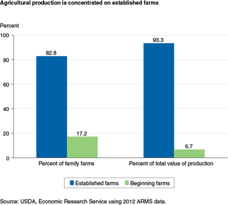 Agricultural production is concentrated on established farms