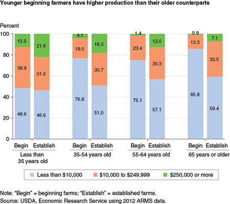 Younger beginning farmers have higher production than their older counterparts