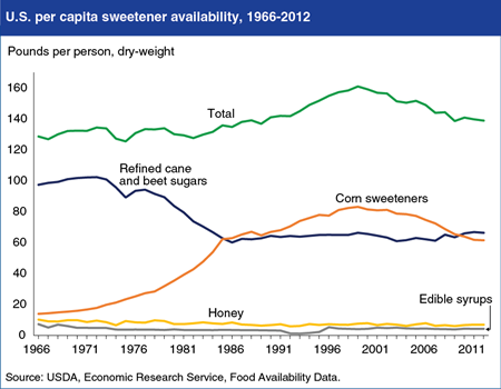 U.S. per capita sweetener availability has fallen since its 1999 peak