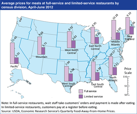 New ERS data series fills gaps in away-from-home food price data