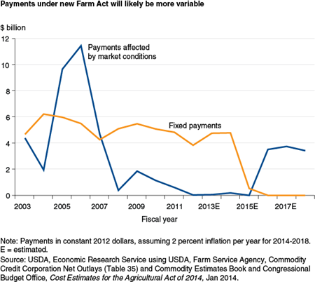 Payments under new Farm Act will likely be more variable