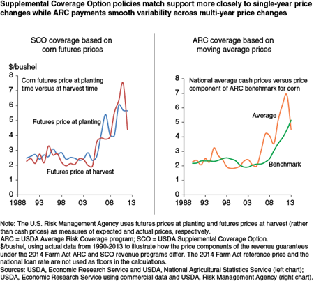 Supplemental Coverage Option policies match support more closely to single-year price changes while ARC payments smooth variability across multi-year price changes