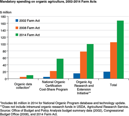 Mandatory spending on organic agriculture, 2002-2014 Farm Acts