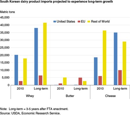 South Korean dairy product imports projected to experience long-term growth
