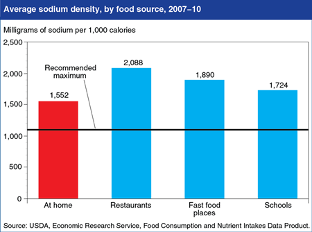 Foods prepared at home are less sodium dense than those from restaurants, but still above guidelines