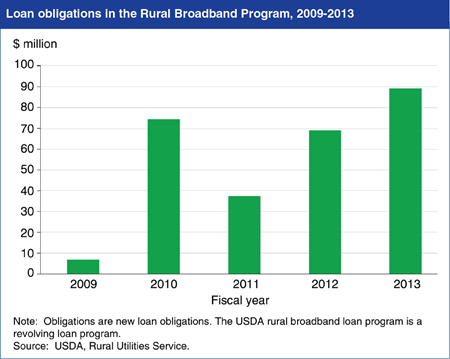 The 2014 Farm Act aims to improve broadband internet availability in rural areas