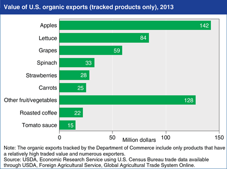 Most U.S. organic exports are fresh fruits and vegetables