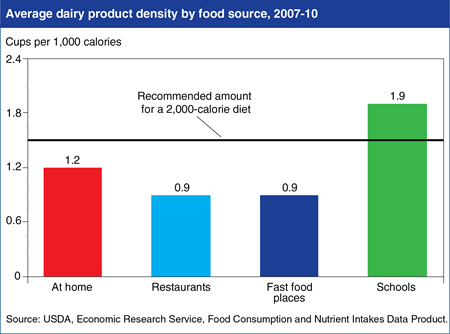 School foods are the richest source of dairy products in children's diets