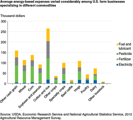 Average energy-based expenses varied considerably among U.S. farm businesses specializing in different commodities