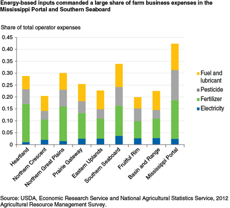 Energy-based inputs commanded a large share of farm business expenses in the Mississippi Portal and Southern Seaboard