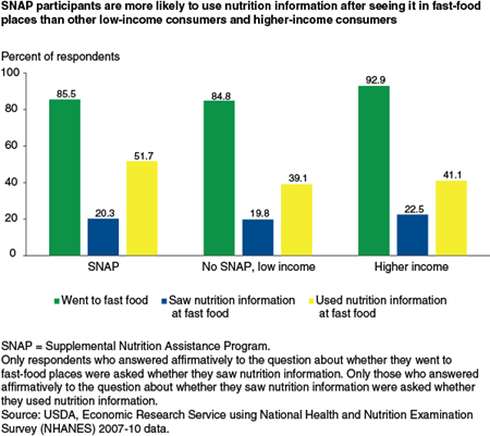 SNAP participants are more likely to use nutrition information after seeing it in fast-food places than other low-income consumers and higher-income consumers