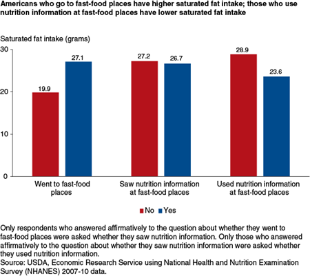 Americans who go to fast-food places have higher saturated fat intake; those who use nutrition information at fast-food places have lower saturated fat intake