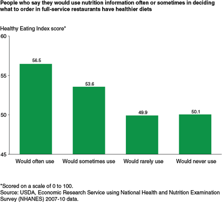 People who say they would use nutrition information often or sometimes in deciding what to order in full-service restaurants have healthier diets