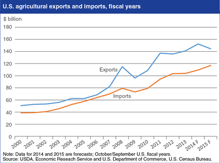 U.S. fiscal 2015 agricultural exports forecast down from fiscal 2014 record