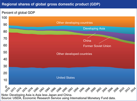Developing regions account for growing share of global income