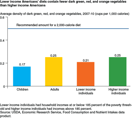 Lower-income Americans' diets contain fewer dark green, red, and orange vegetables than higher-income Americans