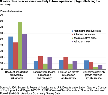 Creative class counties were more likely to have experienced job growth during the recovery