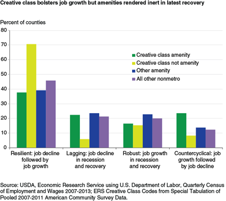 Creative class bolsters job growth but amenities rendered inert in latest recovery