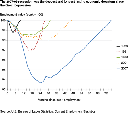 The 2007-09 recession was the deepest and longest-lasting economic downturn since the Great Depression