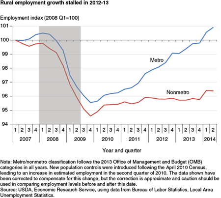 Rural employment growth stalled in 2012-13