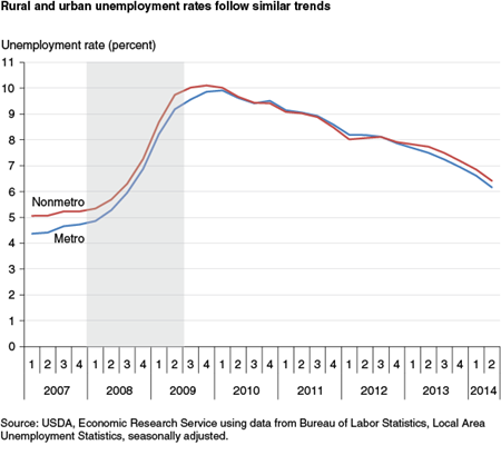 Rural and urban unemployment rates follow similar trends