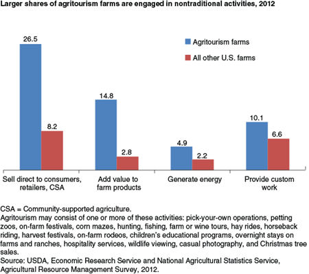 Larger shares of agritourism farms are engaged in non-traditional activities, 2012