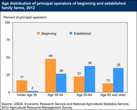 Age distribution of principal operators of beginning and established family farms, 2012