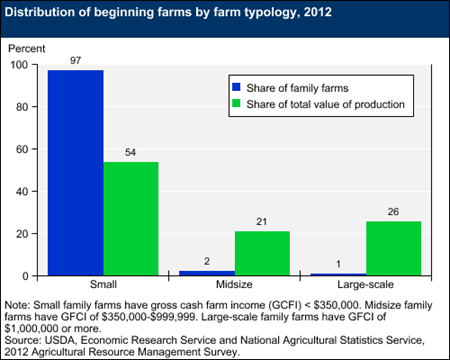 Distribution of beginning farms by farm typology, 2012