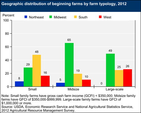 Geographic distribution of beginning farms by farm typology, 2012