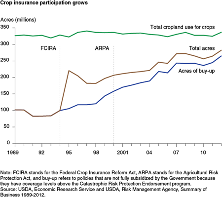 Crop insurance participation grows