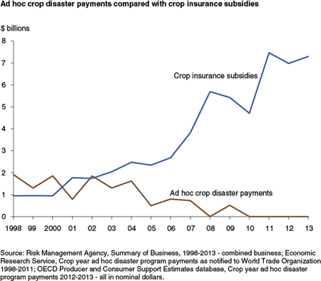 Ad hoc crop disaster payments compared with crop insurance subsidies