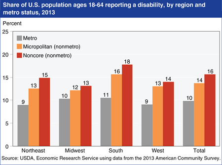 Higher disability rates reported in rural areas and the South