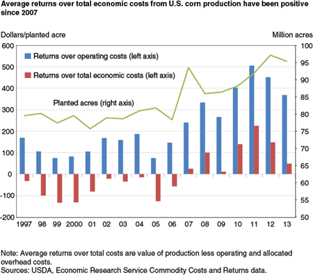 Average returns over total economic costs from U.S. corn production have been positive since 2007